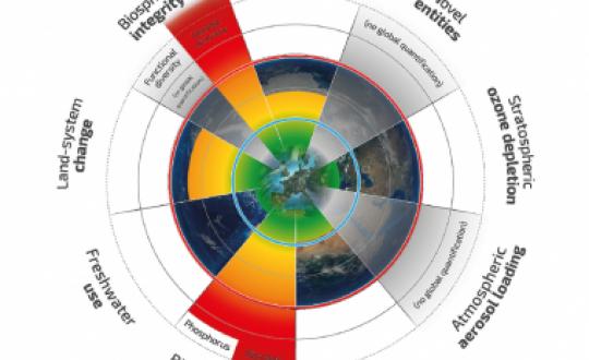 De illustratie laat zien hoe negen indicatoren voor de milieugrenzen van de aarde veranderd zijn sinds 1950